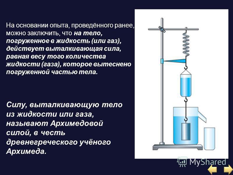 На основании опыта, проведённого ранее, можно заключить, что на тело, погруженное в жидкость (или газ), действует выталкивающая сила, равная весу того количества жидкости (газа), которое вытеснено погруженной частью тела. Силу, выталкивающую тело из