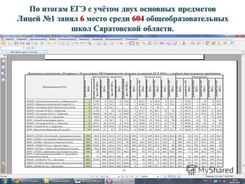 По итогам ЕГЭ с учётом двух основных предметов Лицей 1 занял 6 место среди 604 общеобразовательных школ Саратовской области.