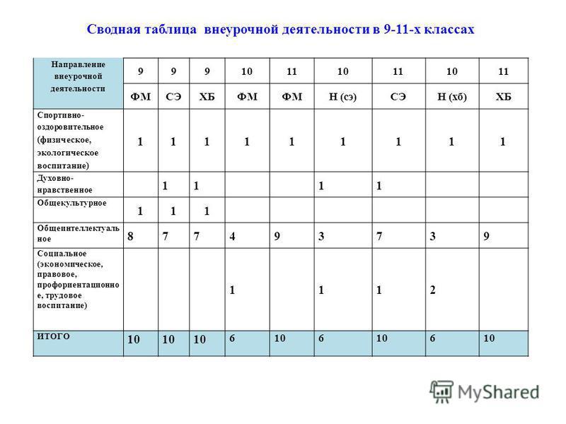 Сводная таблица внеурочной деятельности в 9-11-х классах Направление внеурочной деятельности 999 101110111011 ФМСЭХБ ФМ Н (сэ)СЭН (хб)ХБ Спортивно- оздоровительное (физическое, экологическое воспитание) 111111111 Духовно- нравственное 11 11 Общекульт