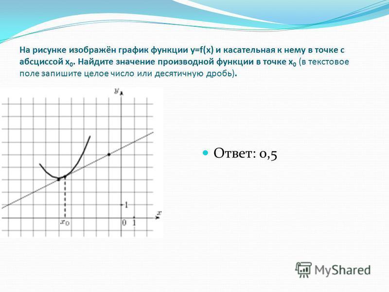 На рисунке изображён график функции y=f(x) и касательная к нему в точке с абсциссой x 0. Найдите значение производной функции в точке x 0 (в текстовое поле запишите целое число или десятичную дробь). Ответ: 0,5