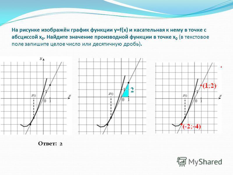На рисунке изображён график функции y=f(x) и касательная к нему в точке с абсциссой x 0. Найдите значение производной функции в точке x 0 (в текстовое поле запишите целое число или десятичную дробь). Ответ: 2