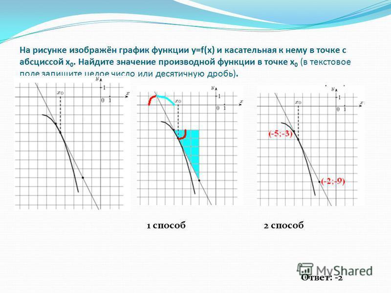 На рисунке изображён график функции y=f(x) и касательная к нему в точке с абсциссой x 0. Найдите значение производной функции в точке x 0 (в текстовое поле запишите целое число или десятичную дробь). Ответ: -2 1 способ 2 способ
