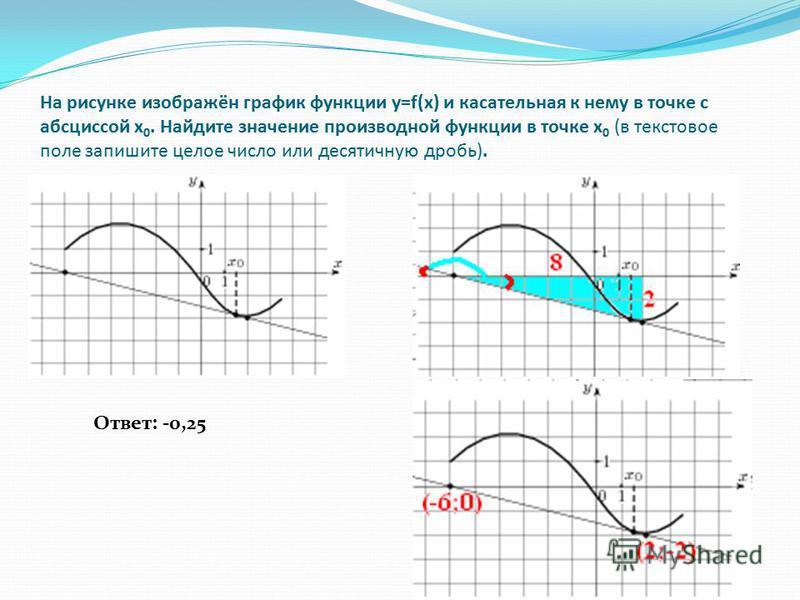 На рисунке изображён график функции y=f(x) и касательная к нему в точке с абсциссой x 0. Найдите значение производной функции в точке x 0 (в текстовое поле запишите целое число или десятичную дробь). Ответ: -0,25