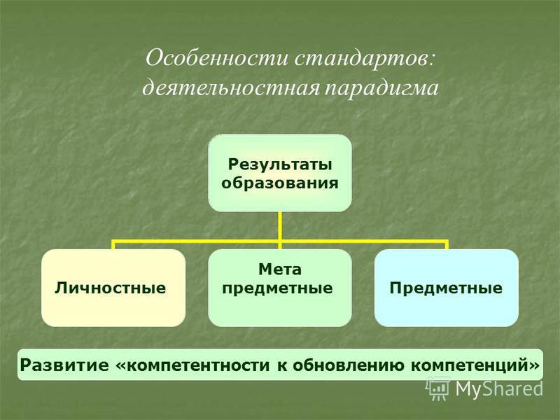 Результаты образования Личностные Мета предметные Предметные Развитие «компетентности к обновлению компетенций» Особенности стандартов: деятельностная парадигма