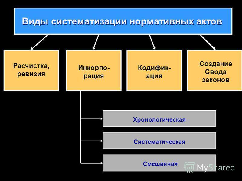 Виды систематизации нормативных актов Расчистка, ревизия Инкорпо- рация Кодифик- ация Создание Свода законов Хронологическая Систематическая Смешанная