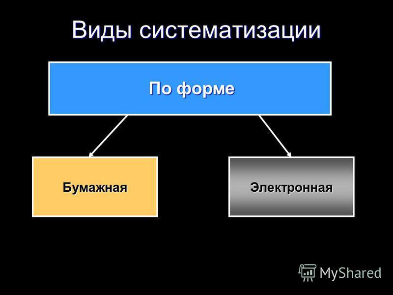 Виды систематизации По форме Бумажная Электронная