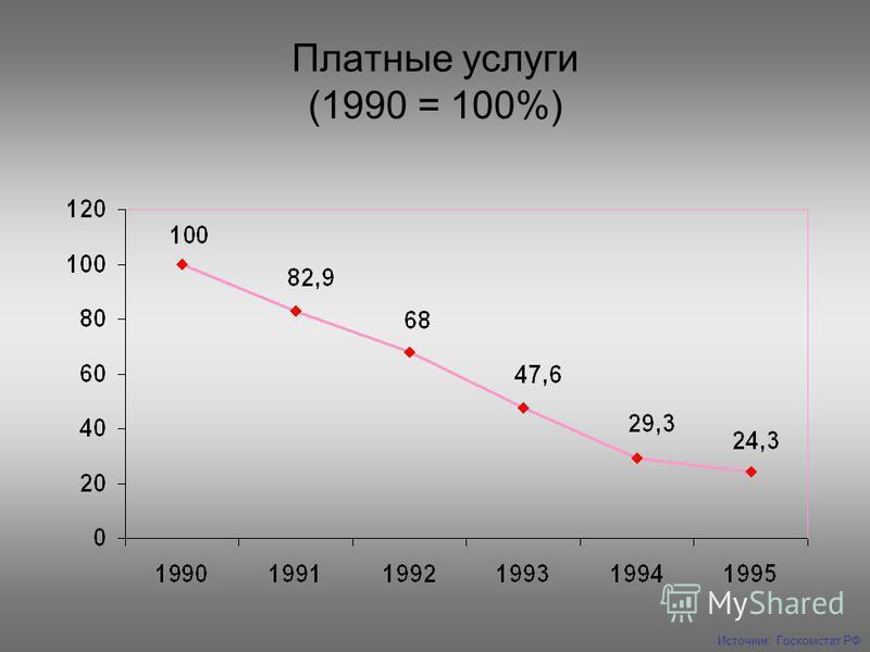 Платные услуги (1990 = 100%) Источник: Госкомстат РФ