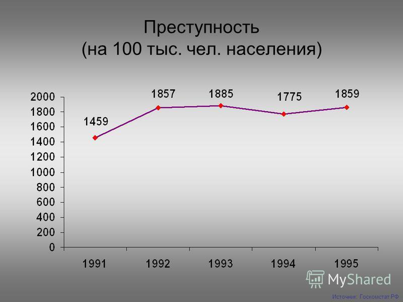 Преступность (на 100 тыс. чел. населения) Источник: Госкомстат РФ