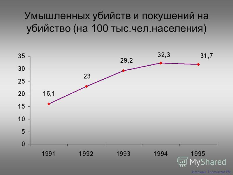 Умышленных убийств и покушений на убийство (на 100 тыс.чел.населения) Источник: Госкомстат РФ