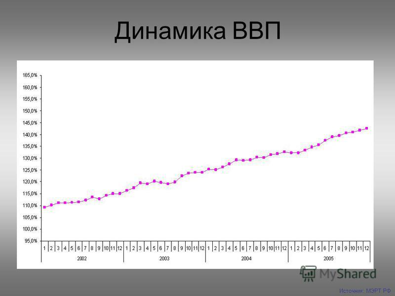 Динамика ВВП Источник: МЭРТ РФ
