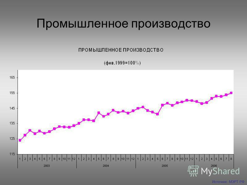 Промышленное производство Источник: МЭРТ РФ
