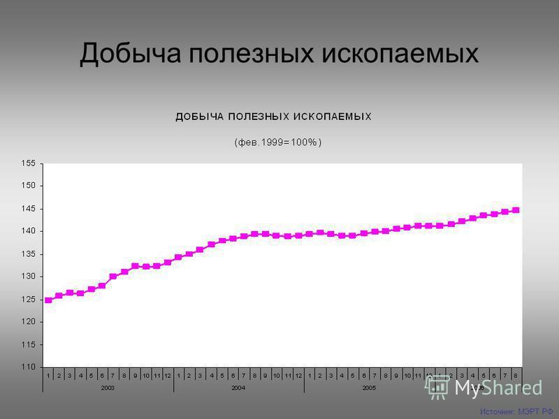 Добыча полезных ископаемых Источник: МЭРТ РФ