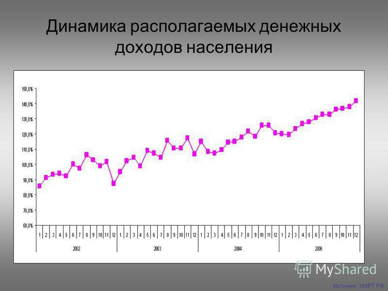 Динамика располагаемых денежных доходов населения Источник: МЭРТ РФ