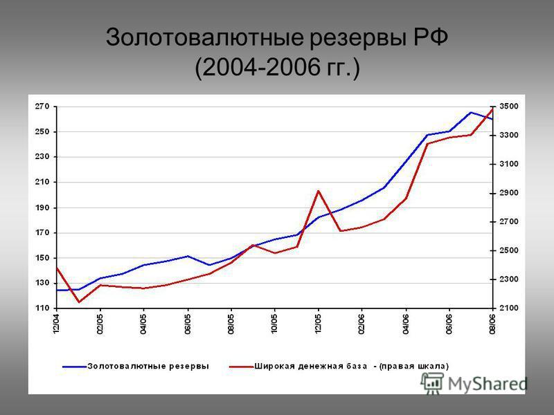 Золотовалютные резервы РФ (2004-2006 гг.)