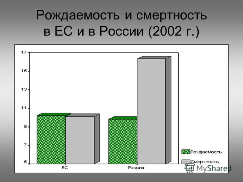 Рождаемость и смертность в ЕС и в России (2002 г.)
