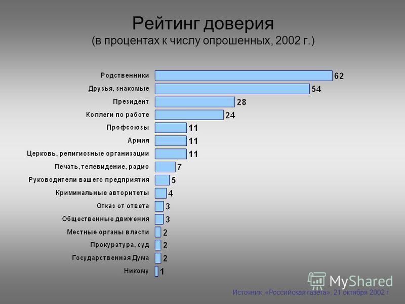 Рейтинг доверия (в процентах к числу опрошенных, 2002 г.) Источник: «Российская газета», 21 октября 2002 г.