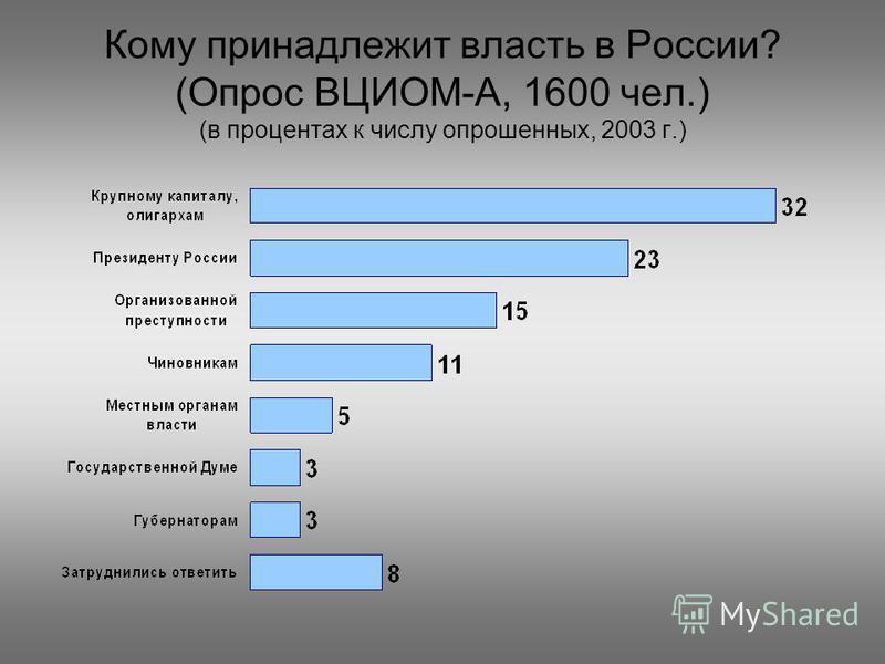 Кому принадлежит власть в России? (Опрос ВЦИОМ-А, 1600 чел.) (в процентах к числу опрошенных, 2003 г.)