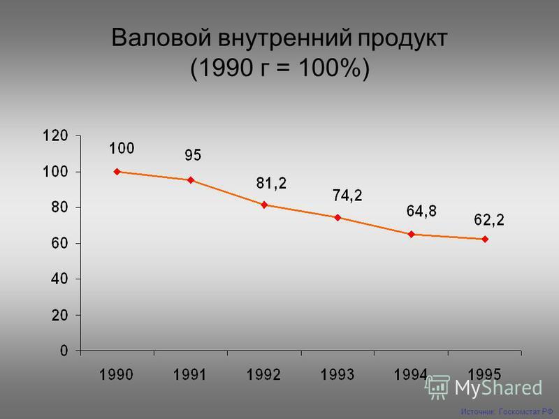 Валовой внутренний продукт (1990 г = 100%) Источник: Госкомстат РФ