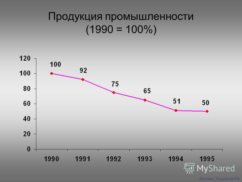 Продукция промышленности (1990 = 100%) Источник: Госкомстат РФ