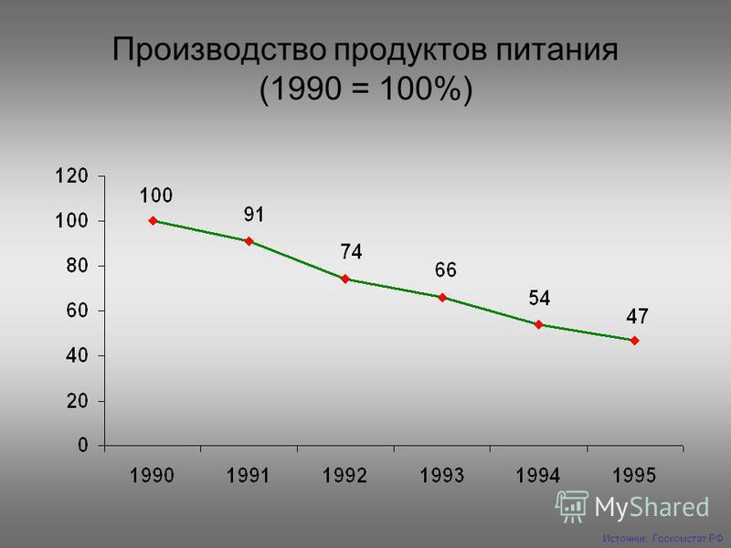 Производство продуктов питания (1990 = 100%) Источник: Госкомстат РФ