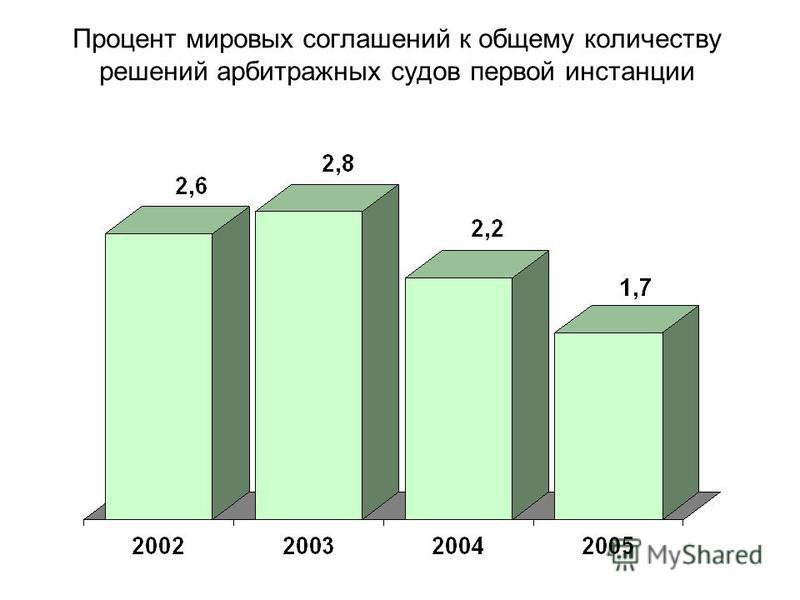 Процент мировых соглашений к общему количеству решений арбитражных судов первой инстанции