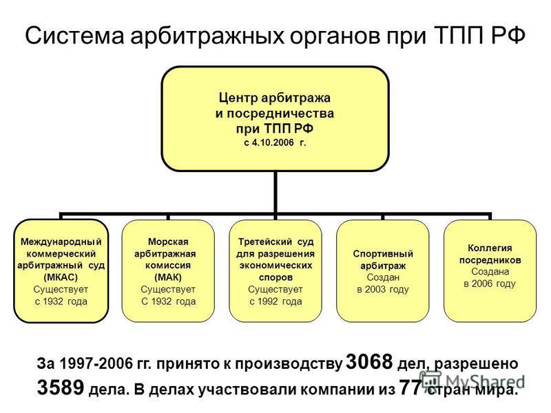 Система арбитражных органов при ТПП РФ Центр арбитража и посредничества при ТПП РФ с 4.10.2006 г. Международный коммерческий арбитражный суд (МКАС) Существует с 1932 года Морская арбитражная комиссия (МАК) Существует С 1932 года Третейский суд для ра