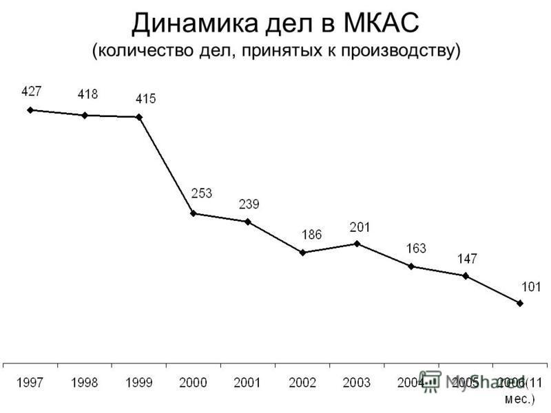 Динамика дел в МКАС (количество дел, принятых к производству)