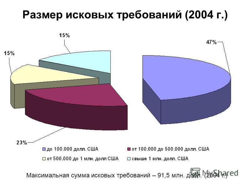 Размер исковых требований (2004 г.) Максимальная сумма исковых требований – 91,5 млн. долл. (2004 г.)