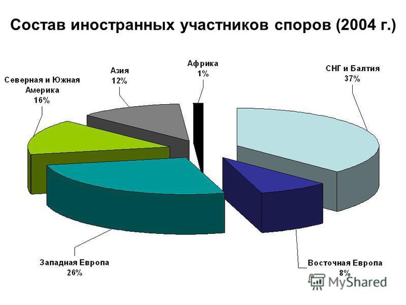 Состав иностранных участников споров (2004 г.)