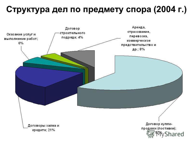 Структура дел по предмету спора (2004 г.)