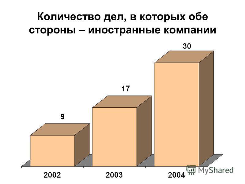 Количество дел, в которых обе стороны – иностранные компании