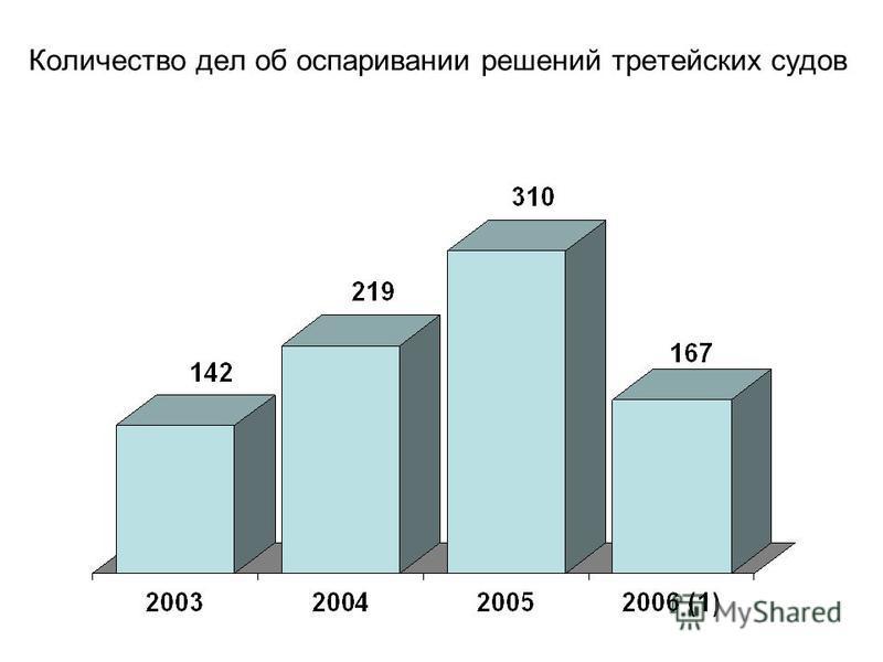 Количество дел об оспаривании решений третейских судов