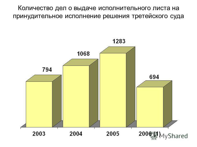Количество дел о выдаче исполнительного листа на принудительное исполнение решения третейского суда