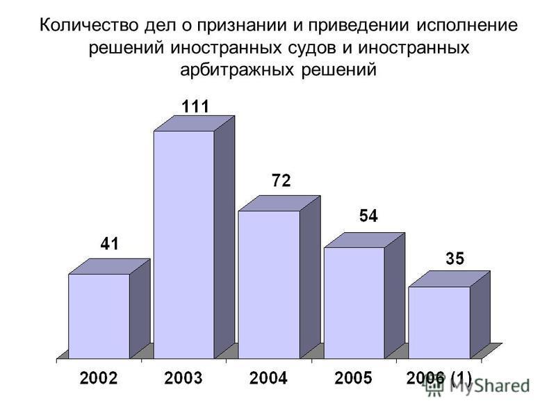 Количество дел о признании и приведении исполнение решений иностранных судов и иностранных арбитражных решений