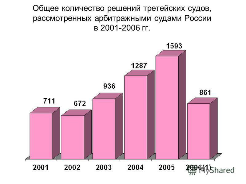 Общее количество решений третейских судов, рассмотренных арбитражными судами России в 2001-2006 гг.