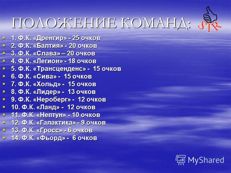 ПОЛОЖЕНИЕ КОМАНД: 1. Ф.К. «Дренгир» - 25 очков 1. Ф.К. «Дренгир» - 25 очков 2. Ф.К. «Балтия» - 20 очков 2. Ф.К. «Балтия» - 20 очков 3. Ф.К. «Слава» – 20 очков 3. Ф.К. «Слава» – 20 очков 4. Ф.К. «Легион» - 18 очков 4. Ф.К. «Легион» - 18 очков 5. Ф.К.