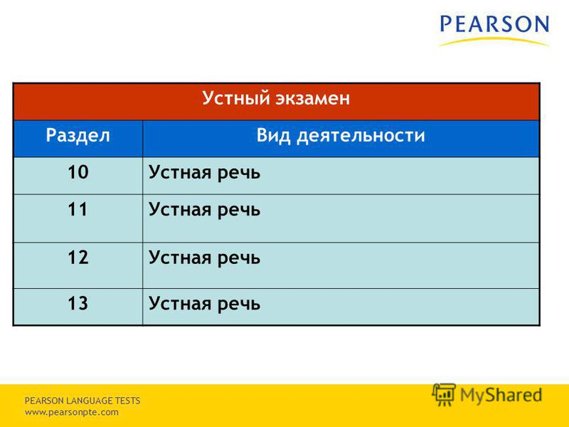 Copyright © 2007 Pearson Education, inc. or its affiliates. All rights reserved. PEARSON LANGUAGE TESTS www.pearsonpte.com Устный экзамен Раздел Вид деятельности 10Устная речь 11Устная речь 12Устная речь 13Устная речь