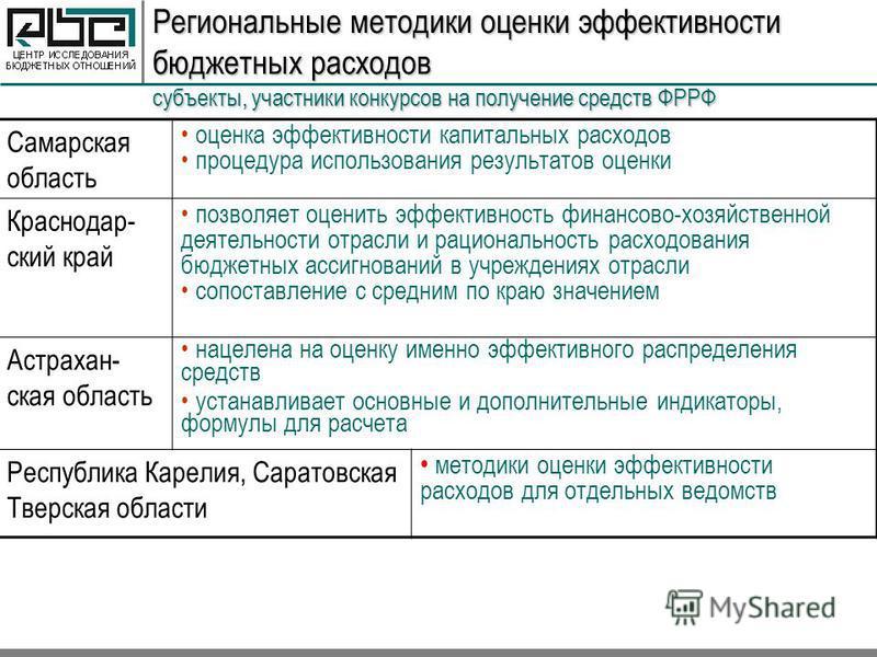Региональные методики оценки эффективности бюджетных расходов субъекты, участники конкурсов на получение средств ФРРФ Самарская область оценка эффективности капитальных расходов процедура использования результатов оценки Краснодар- ский край позволяе