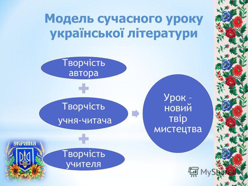Модель сучасного уроку української літератури Творчість автора Творчість учня-читача Творчість учителя Урок – новий твір мистецтва