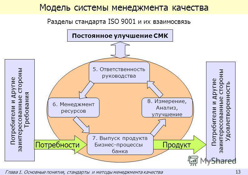 13 Модель системы менеджмента качества Потребители и другие заинтересованные стороны Требования 7. Выпуск продукта Бизнес-процессы банка Потребители и другие заинтересованные стороны Удовлетворенность 8. Измерение, Анализ, улучшение 5. Ответственност
