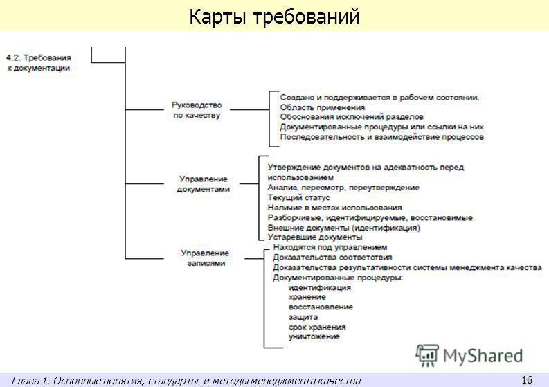 16 Карты требований Глава 1. Основные понятия, стандарты и методы менеджмента качества