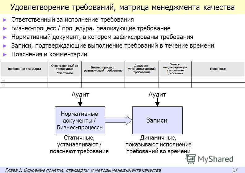 17 Удовлетворение требований, матрица менеджмента качества Ответственный за исполнение требования Бизнес-процесс / процедура, реализующие требование Нормативный документ, в котором зафиксированы требования Записи, подтверждающие выполнение требований