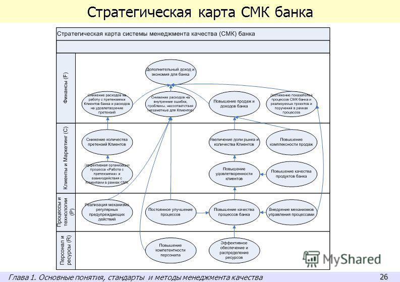 26 Стратегическая карта СМК банка Глава 1. Основные понятия, стандарты и методы менеджмента качества