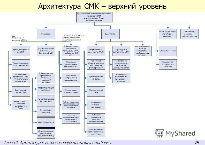 34 Архитектура СМК – верхний уровень Глава 2. Архитектура системы менеджмента качества банка