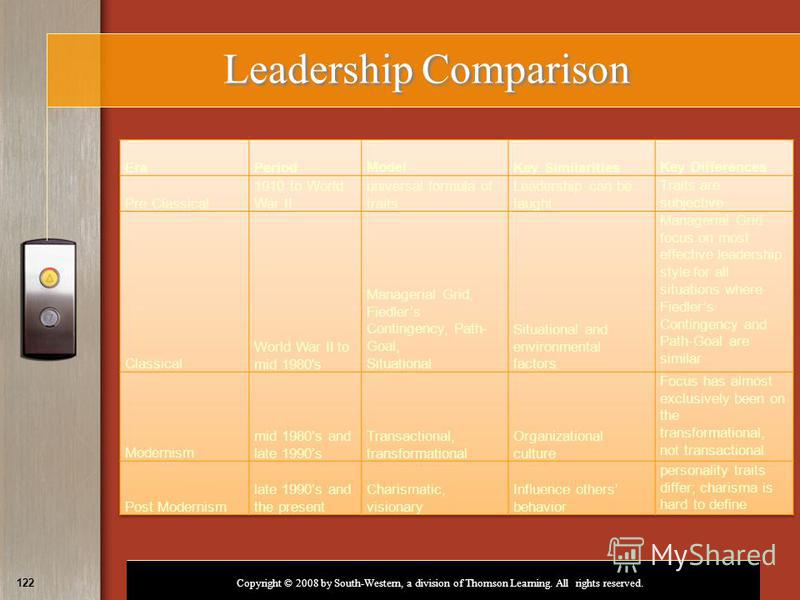 Copyright © 2008 by South-Western, a division of Thomson Learning. All rights reserved. 122 Leadership Comparison