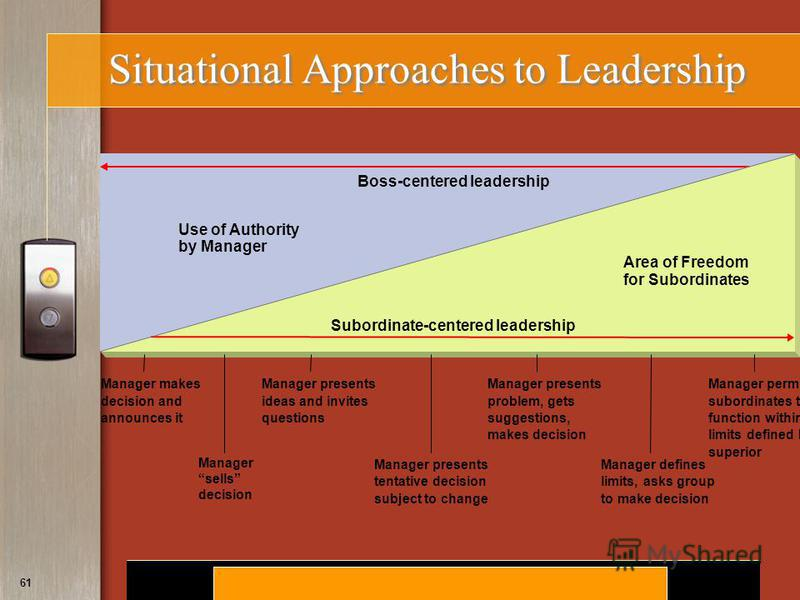 Copyright © 2008 by South-Western, a division of Thomson Learning. All rights reserved. 61 Situational Approaches to Leadership Use of Authority by Manager Boss-centered leadership Manager makes decision and announces it Manager permits subordinates