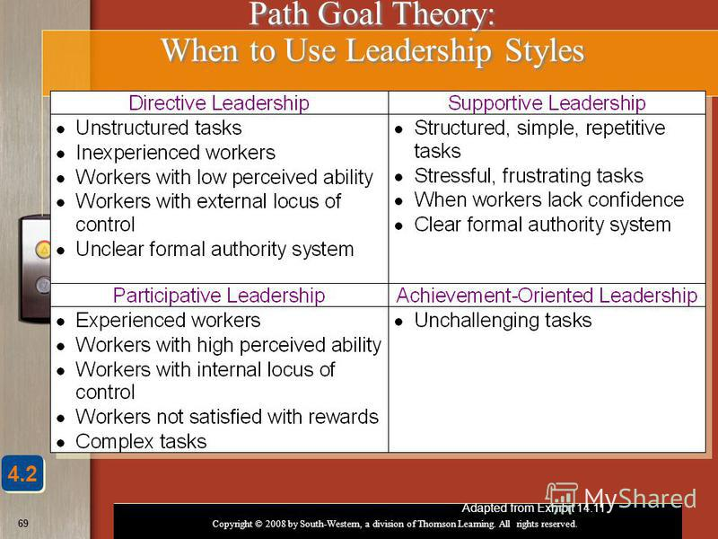 Copyright © 2008 by South-Western, a division of Thomson Learning. All rights reserved. 69 Path Goal Theory: When to Use Leadership Styles Adapted from Exhibit 14.11 4.2