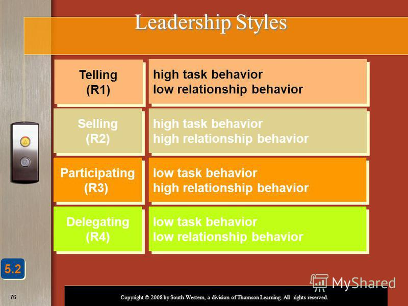 Copyright © 2008 by South-Western, a division of Thomson Learning. All rights reserved. 76 Leadership Styles Telling (R1) Selling (R2) Participating (R3) Delegating (R4) high task behavior low relationship behavior high task behavior low relationship
