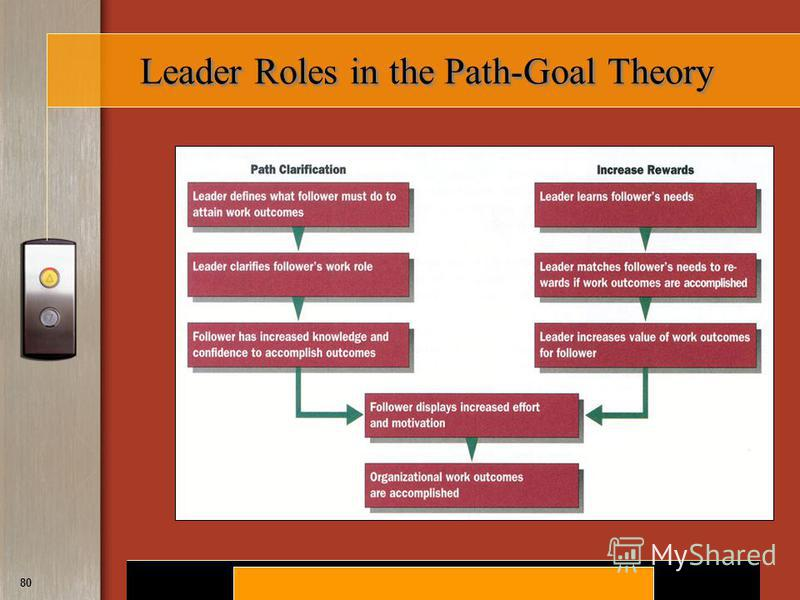 use of the path goal theory in A path goal theory of leader effectiveness created date: 20160809120852z.