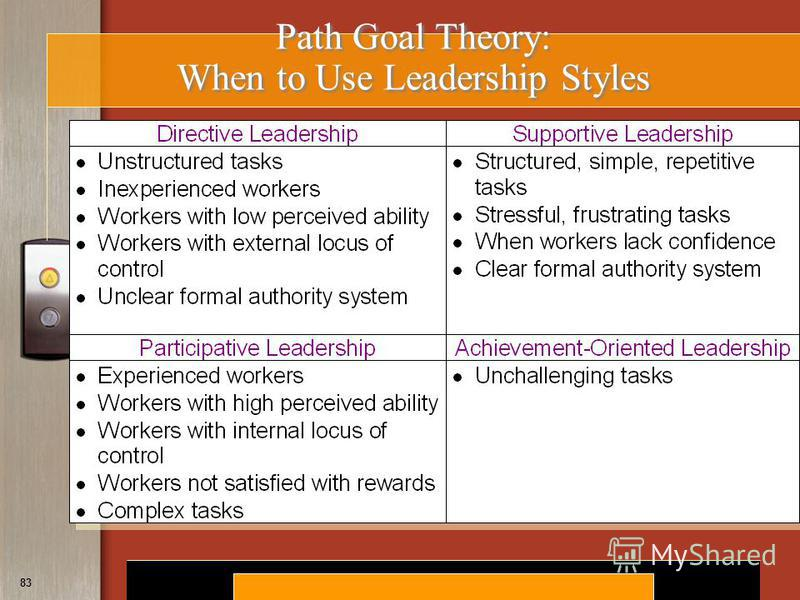 Copyright © 2008 by South-Western, a division of Thomson Learning. All rights reserved. 83 Path Goal Theory: When to Use Leadership Styles